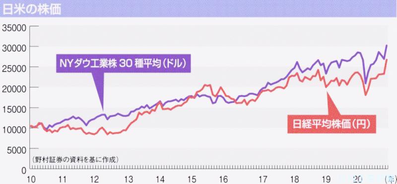 最高 日経 値 平均 日経平均の歴史と過去の出来事から見る株価の推移