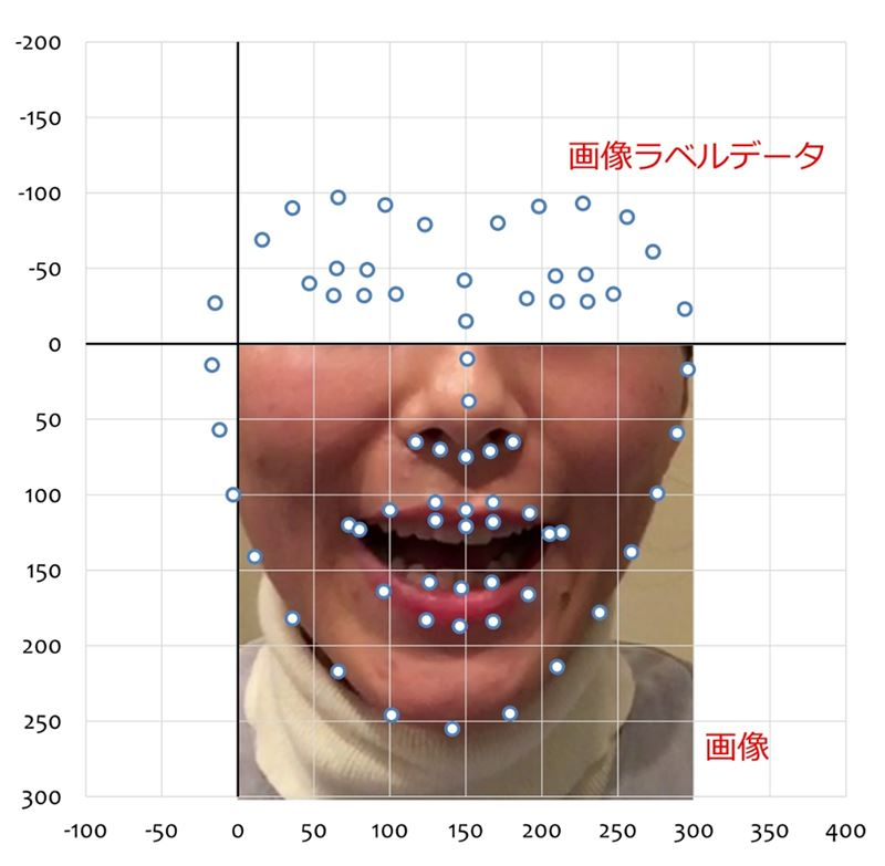 障がい者の対話支援へ。読唇術向けデータセット開発