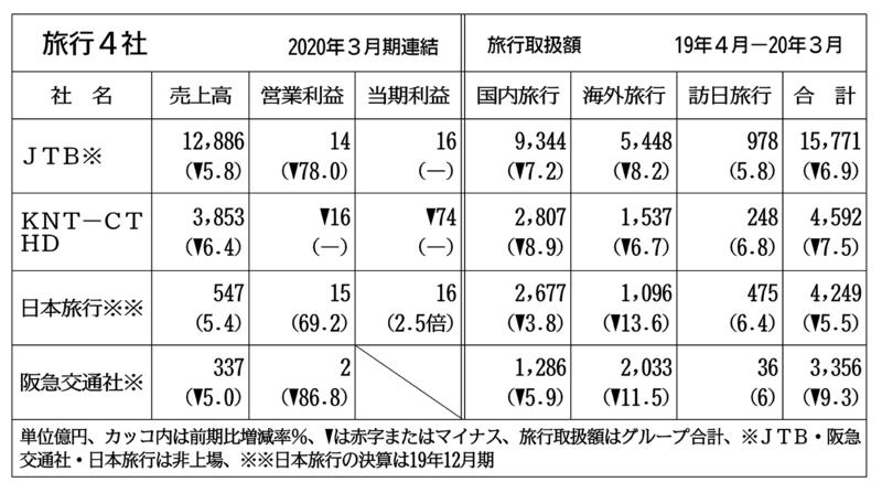 阪急 交通 社 コロナ