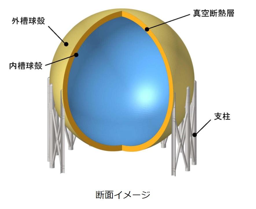 川崎重工が液化水素を1万㎥メートル貯めるタンクを設計、発電やFCVで高まる需要に応える