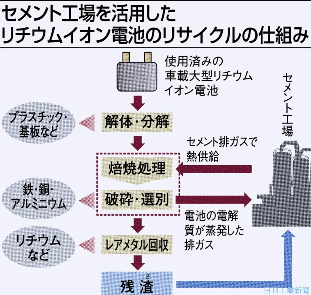 イオン 電池 回収 リチウム