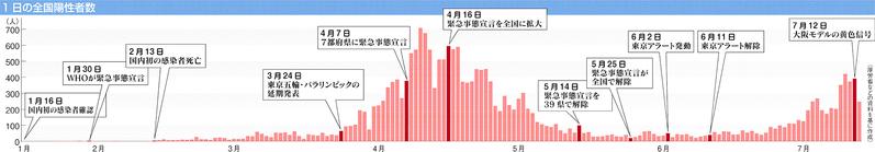 死亡 日本 人 新型 コロナ