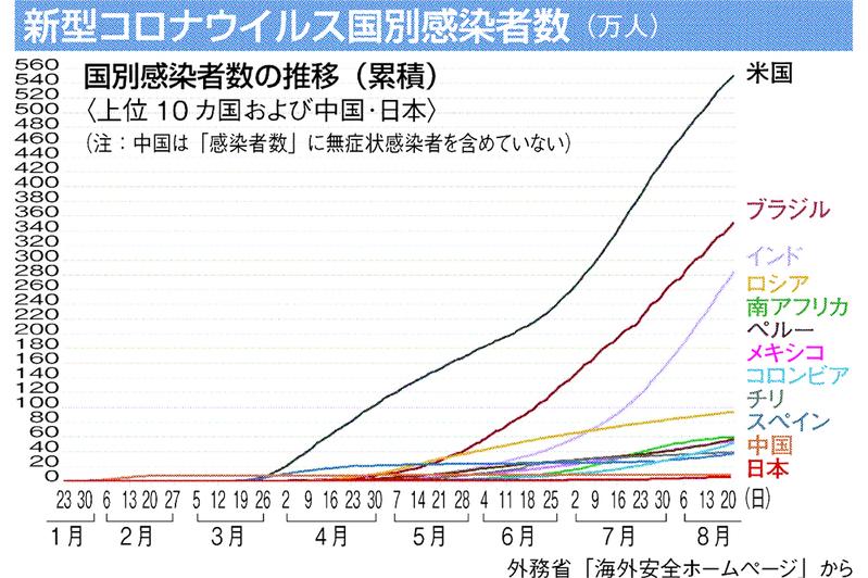 コロナ ウイルス 日本 国内