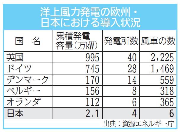 """国が旗振り役となる洋上風力発電、日本が世界に追いつくために必要なこと関連する記事はこちら再生可能エネルギーで走るSDGsトレイン、来月に運行開始!「再生エネ比率を40%に」政府目標を飛び越えた経済同友会、提言の意図陸上で最大となる15万kWの風力発電、福島で来年から建設開始!JR東日本が「CO2フリー電車」を実現させる""""風""""大型風車を高効率で施工する作業船の秘密企業による再生エネ電力の購入が増える理由コロナ禍でのSDGs活動、日本に決定的に足りないものあなたの主張を新聞で大きく掲載!「理工系学生科学技術論文コンクール」応募開始三井住友FGが買収。「医療アプリ」を生んだ難病とソフトバンクの思考【インタビュー】ノーベル賞受賞決定!ゲノム編集の今後と日本企業への期待「ジェンダーレス=無個性」の罠!新規顧客を開拓するデザインとは?コロナ禍で力のなさ露呈、管理職は部下の心をどうつなぎ止めるか「オオグソクムシの姿揚げ」はどんな味?昆虫料理にかける熱情の料理人たち(注:虫多め!)1分喋るなら30分の内容を用意しろ!人気エコノミストのコメント力を磨く秘訣【男の妊活】妻のメンタルケアは大丈夫?カウンセラーがアドバイス!シニアのスマホライフを後押しするKDDIの""""サポート力""""拡大するオンライン就活、インターンシップはどうする?「すべて正しい」は不可能。企業クチコミサイト、運営の本音と使い方中小企業も""""映像商談""""に舵を切る!「会場に行けないなら自分が行けばいい」新型コロナが働き方に迫る""""脱一律""""の衝撃。「日本型雇用慣行」がいよいよ終わる色や光に包まれ浮遊する 感覚...「言語化できない何か」を物理空間に実装するチームラボ「テプラ」「ポメラ」を生んだキングジム、""""市場の隙間""""を掴む組織の秘訣社会人も使える!ドワンゴの「参加感」重視のオンライン授業AIが人を評価する時代…気鋭の憲法学者が抱く危機と希望【新型コロナ】浴衣帯シェア9割を握る福井の織物企業が絹のマスクを生産開始!その色づかい、実は見にくいかも?誰もが見やすい表現とは?働く人の心も支える…空港で活躍、遠隔操作できる接客ロボの効能5Gで飛躍へ…NEC、先端の音響技術でまちのエンタメ化に挑む安全なIoTに向けて セキュリティのガイドライン紹介家事負担軽減のポイントは「手間」と「省力」のポイントを決めること【動画あり】若々しく歳を重ねたいなら筋トレを!パーソナルトレーナーのユウジさんに筋トレの効能と手軽にできる筋トレを教えてもらった視聴者自身が映像編集…新たなスポーツメディアを生むか文字を読み上げるメガネ、あえて量産しないものづくりの思い「あ、それ人工知能なんだ」で、思考がとまっていませんか?もう少しだけ人工知能に詳しくなろう今、突きつけられるサプライヤーの仕事とは韓国発でも日本で「定番商品」に ミシャジャパンの緻密な戦略ロスジェネ救う切り札か…大阪発「住宅つき就職支援」の光明カメラの付加価値とは何か、追求を続けるニコンの現在地今後、液体ミルクを販売するメーカーは増えるのか人工知能研究者が伝えたい、失敗やAIとの上手な付き合い方「税金の無駄」と言われたダムを一変させたマニアの一言と逆転力睡眠研究の権威が語る、最高の眠り方と睡眠ビジネスの懸念九州で絶対的人気「うまかっちゃん」と全国区「バーモントカレー」それぞれの商品開発ロスジェネ救済へ「給与資源の再配分」を今すぐ始めるべき理由町の美容院も…導入ブームの「価格変動制」が抱える重要課題メガネスーパー再建にも貢献、DMはデジタル時代に再成長する若手起業家たちの挑戦はマイナー・アマチュアスポーツを変えるか広がるライブビューイング、さらなる成長のカギは""""演歌""""金融、航空、商社・・・多様な業界に生かせる言葉以上の伝える力森田さんが語るAI時代の気象予報士「予報はスパコンに勝てない」EV航続距離を2倍に?!巨大プロジェクトの全貌「ソサエティ5.0」実現へ、国土交通省は不動産業の情報化を加速する"""